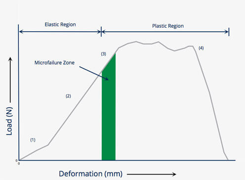 Tissue Deformation Graph