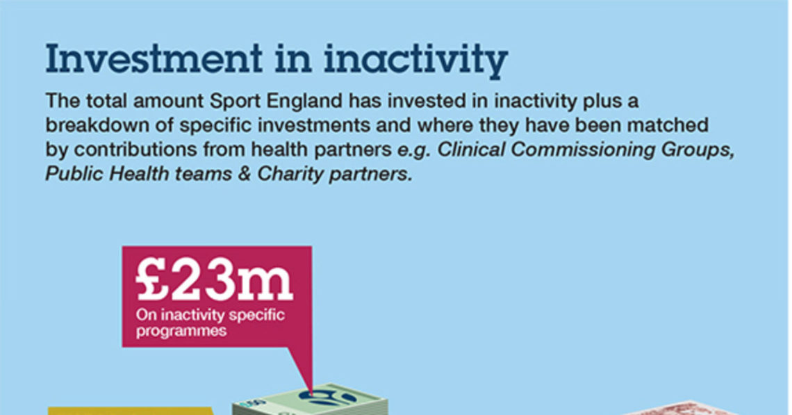 The Impact of Inactivity